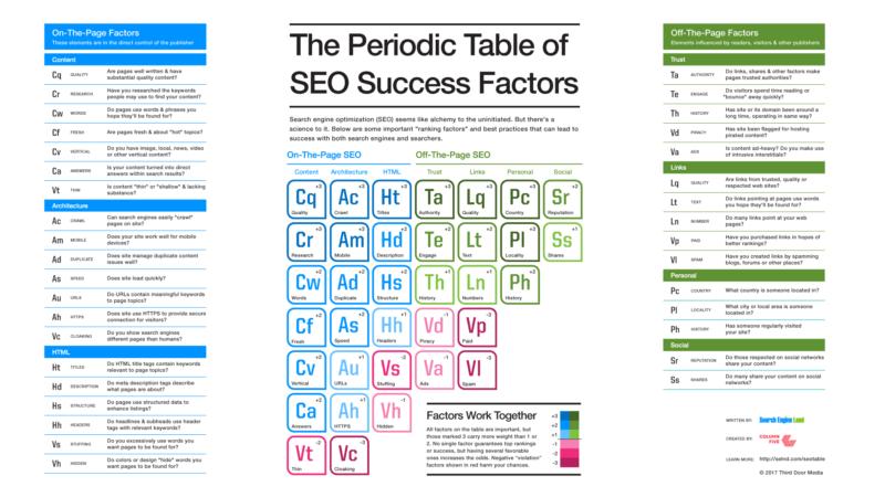 SEO Tactics to Optimize your website
